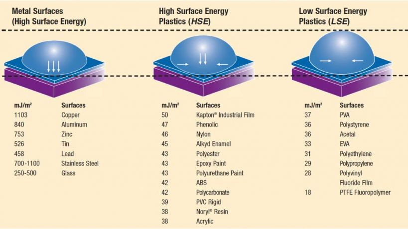 Surface energy and adhesion
